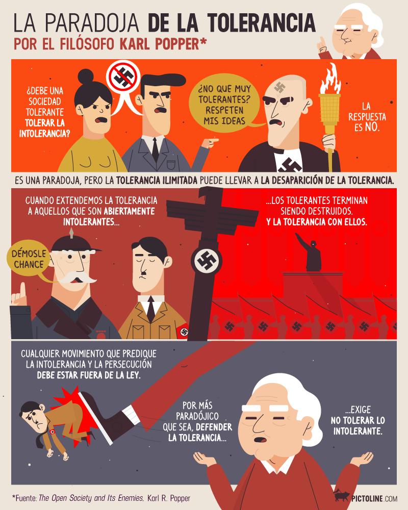 paradoja tolerancia